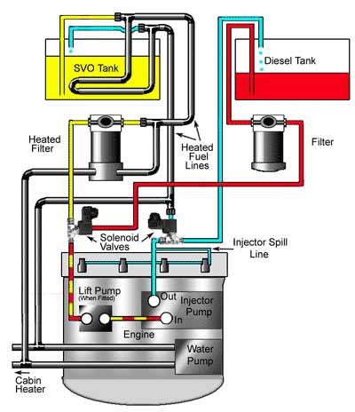 Using Svo Wvo Make Biofuel